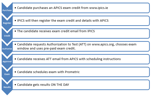 Exam Registration Process